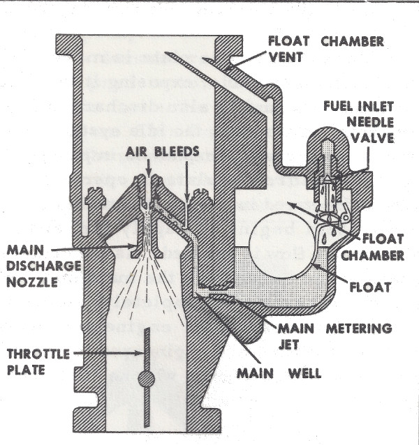 Zenith carburetor simple diagram free vehicle wiring diagrams how the holley 847 carburetor works mikes carburetor parts rh carburetor blog com zenith downdraft carburetor vintage zenith carburetor parts diagram ccuart Choice Image