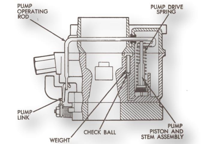 Holley 1940 Accelerator Pump