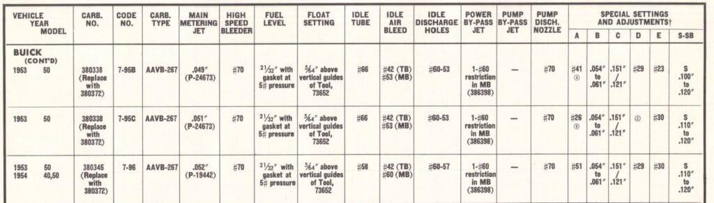 Stromberg Carburetor Specifications