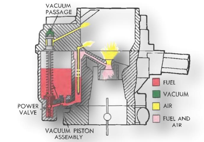 Holley 1 Barrel Carburetor Power Valve
