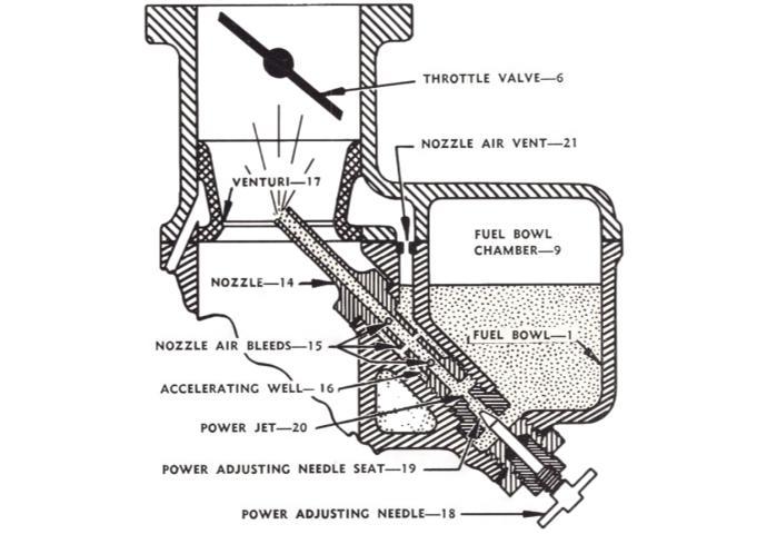 Marvel Schebler Power System